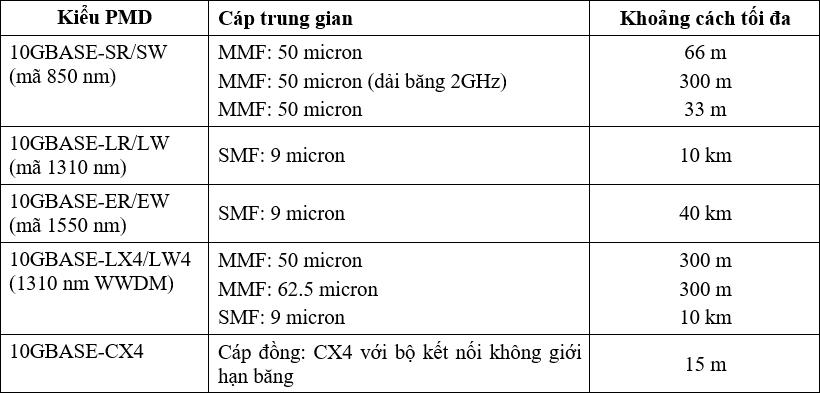 Bang 2.4. Cac kieu va dac tinh PMD cua 10-Gigabit Ethernet
