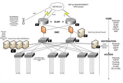 Dịch vụ thi công hệ thống mạng
