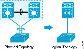MEC Physical vs Logical Topology