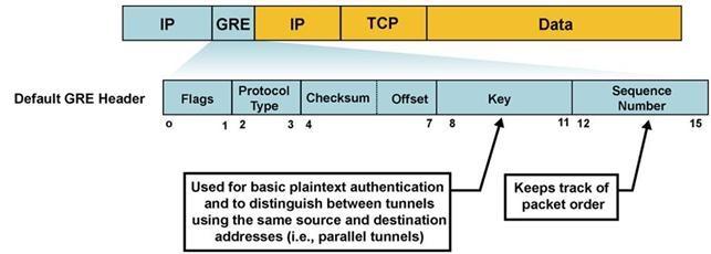 Kết hợp GRE và IPSec -