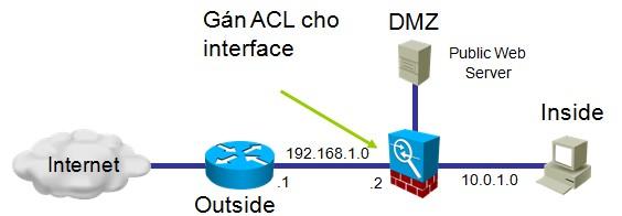 Gán ACL cho interface Outside