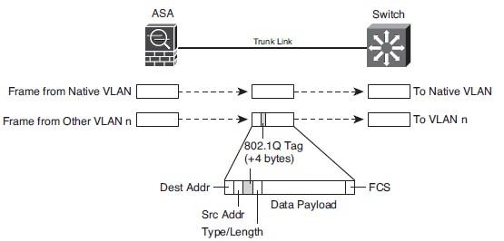 IEEE 802.1Q Trunk hoạt động liên kết với ASA