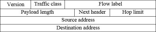 Cac truong trong IPv6 Header