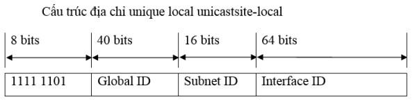 Cau truc dia chi unique local unicastsite-local