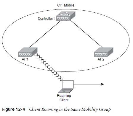 Client Roaming in the Same Mobility Group