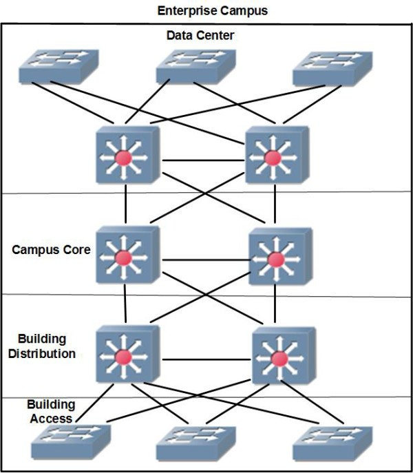 Enterprise Campus Module