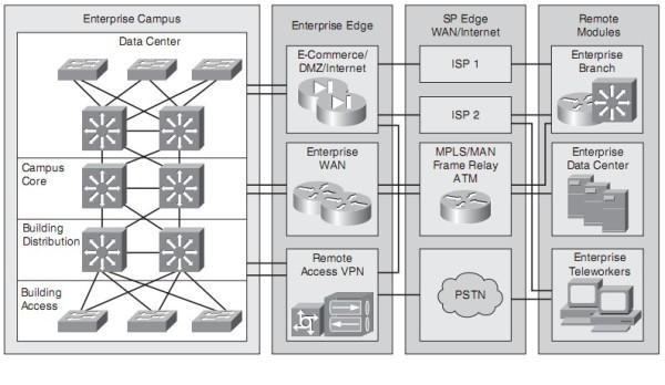 Mô hình cấu trúc mạng doanh nghiệp Cisco