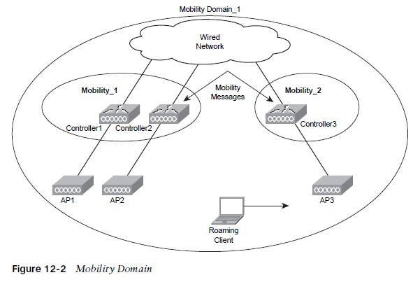 Mobility Domain
