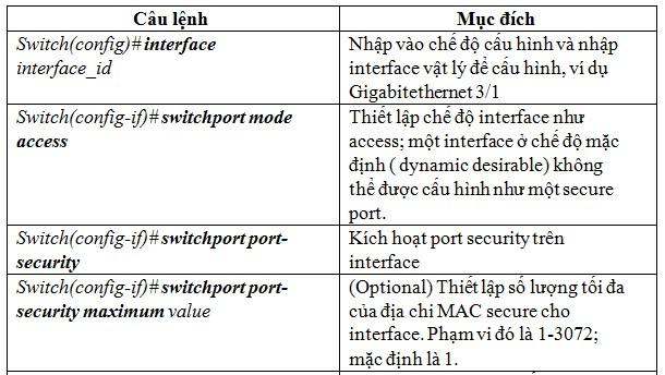 Cấu hình Port Security như thế nào? -