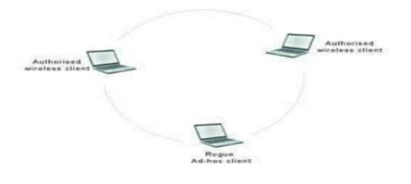 Mô hình Ad-hoc