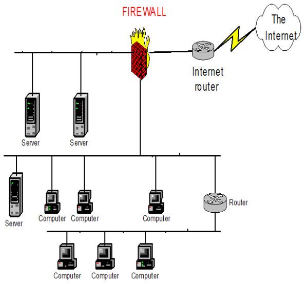 Kien truc cua he thong su dung Firewall